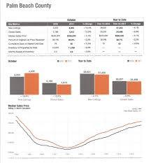 housing trends 2017 palm beach county florida 2017 housing trends