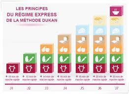 alimenti dukan la dieta dei 7 giorni escalier la scala nutrizionale dieta dukan