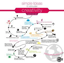 simple ideas to stimulate creativity visual ly