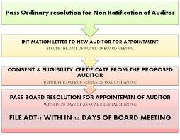 corporate blog non ratification of auditor