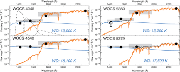 implications for the formation of blue straggler stars from hst