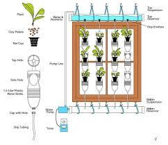 13 plastic bottle vertical garden ideas soda bottle garden