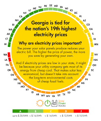 georgia solar power for your house rebates tax credits savings
