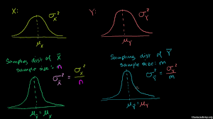 hypothesis test for difference of means video khan academy