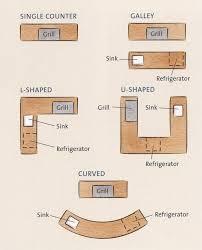 outdoor kitchen floor plans free plans building outdoor kitchen thinking planning thinking