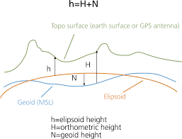 How To Read A Topographic Map 1 Mean Sea Level Gps And The Geoid