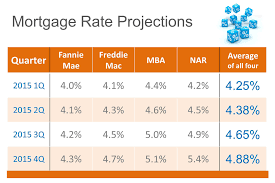 fha loan interest rates march 2015
