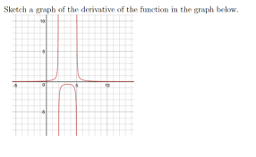 sketch a graph of the derivative of the function i chegg com