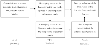 sustainability free full text designing the business models