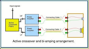 bi amping vs bi wiring what u0027s the difference and is it audible