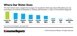 Faucet Washer Size Chart How To Cut Your Water Use In Half Consumer Reports