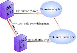 Dns by Chapter 11 Advanced Dns