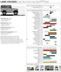 fj40 color code chart ih8mud forum