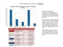 Seeking Netflix Or Hulu Best Practices Netflix