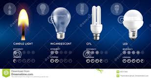 Compare Led Cfl Light Bulbs by Light Bulbs And Candle Light Set Infographic With Approximate
