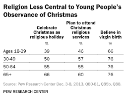 a non religious for half of americans pew