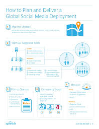 best practices for enterprise social media management by the social m u2026
