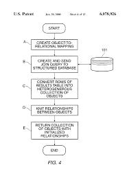 Object Relational Mapping براءة الاختراع Us6078926 Method And Apparatus For Performing