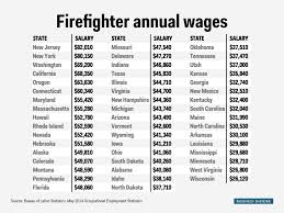 How Many Weeks In A Year Firefighter Salary State Map Business Insider