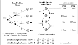 conflict resolution in construction disputes using the graph model