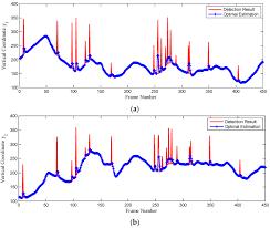 sensors free full text a sea sky line detection method for