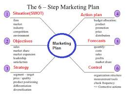 10 best images of service components of a marketing plan