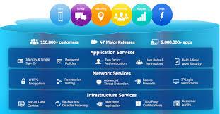 Shield Customer Service Introducing Salesforce Shield Salesforce Blog
