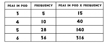 what is a frequency table tables