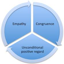 Counseling Theory Chart Theoretical Approaches To Counselling Cbt Person Centred And