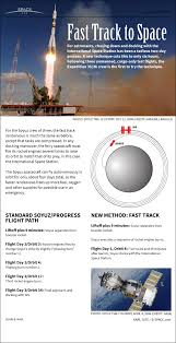 Louisiana How Fast Does The Space Station Travel images How soyuz capsule 39 s 1 day flight to space station works infographic jpg