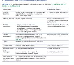 protocole nettoyage bureau guide pour le choix des produits et des techniques d hygiène des
