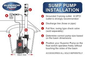 low water sump pump superior pump 92330 1 3 hp thermoplastic sump pump with tethered