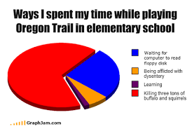 Oregon Trail Meme - you have died of dysentery the oregon trail game