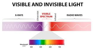 what is uv light what is ultraviolet light