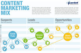 the content marketing mix infographic salesforce pardot