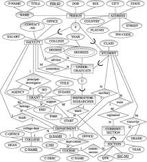 database design tutorial videos exle of eer diagram database systems concepts design and