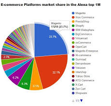 Magento B2b E Commerce Platform B2c E Commerce Magento Market In Europe And Worldwide Promodo