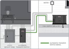 milbank u2013 powergen generators milbank transfer switches