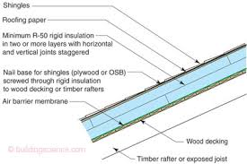 can unvented roof assemblies be insulated with fiberglass understanding attic ventilation building science corp