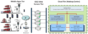 hadoop definitive guide pdf sensors free full text a cloud based car parking middleware