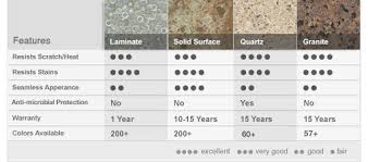 countertop material kitchen countertops materials cost coryc me