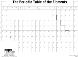 printable periodic table empty blank periodic table elements ap5604 quintessence excellent