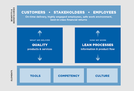 quote utx our operating system how we work united technologies