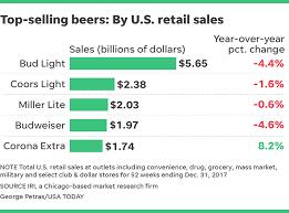 top 5 light beers budweiser falls out of top three u s beer favorites