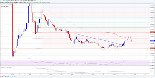 To Usd Bitcoin Technical Analysis Bch Usd Correction Limited
