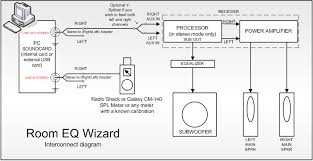 rew cabling and connection basics home theater forum and systems