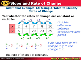 How To Find The Rate Of Change In A Table Learn To Find Rates Of Change And Slopes Ppt