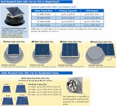solar attic fans sweepmasters professional chimney services