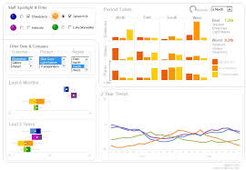 Exles Of Dashboards In Excel by Excel Sales Dashboard Templates 28 Images Sales Dashboard