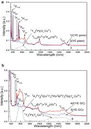 si e r ion rhone alpes localization of yb3 er3 and co2 dopants in an optical glass